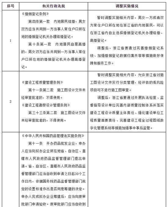 浙江获批暂时调整实施一批行政法规:包含《婚姻登记条例》等图片