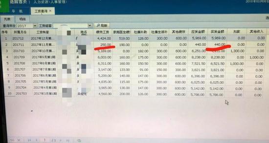 ▲吴先生提供的工资查询表显示,仅发出了440元的绩效工资