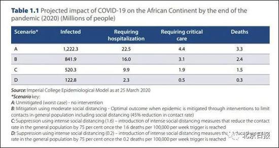 在非洲大陆,不同防疫措施强烈程度下所造成的的感染病例数、住院治疗病例数、重症监护病例数、死亡病例数 单位:百万 图源:《COVID-19:保护非洲的生命和经济》