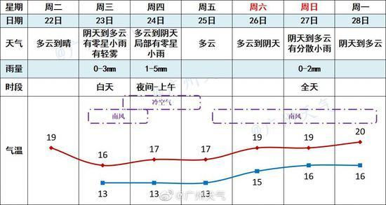 广州各区陆续解除寒冷预警,未来一段时间气温呈回暖走势图片