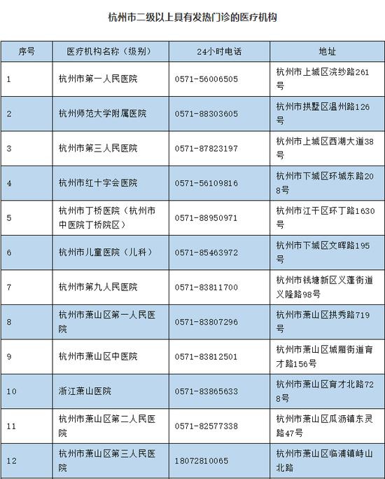 返乡人员核酸检测去哪做?浙江省11地市我们整理好了图片