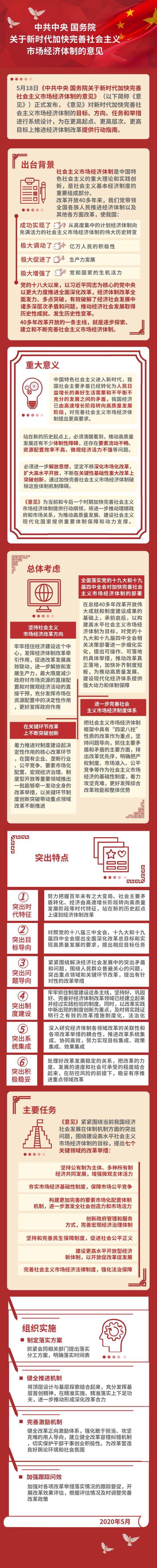 [摩鑫]解加快完善社会主义市场经济体摩鑫制的图片