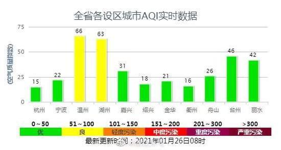 浙江低温天来了!明天宁波温州等地最低温将跌至0℃、杭州-1℃图片