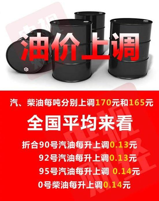 成品油年內第三漲!加滿一箱油多花6.5元