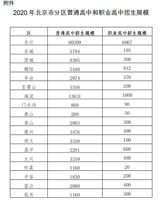 2020年北京市普通高中招生规模:60309人图片