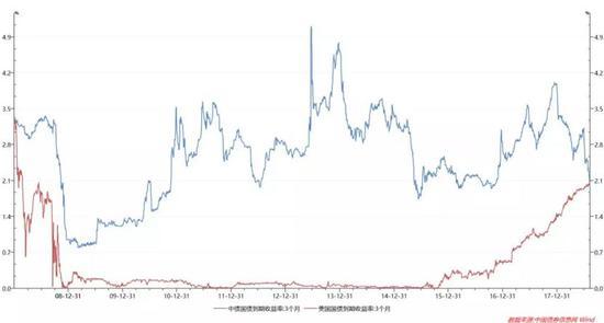 数据来源:中国债券信息网,Wind