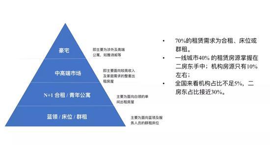 一线城市住宅租赁市场结构图。资料来源:贝壳研究院