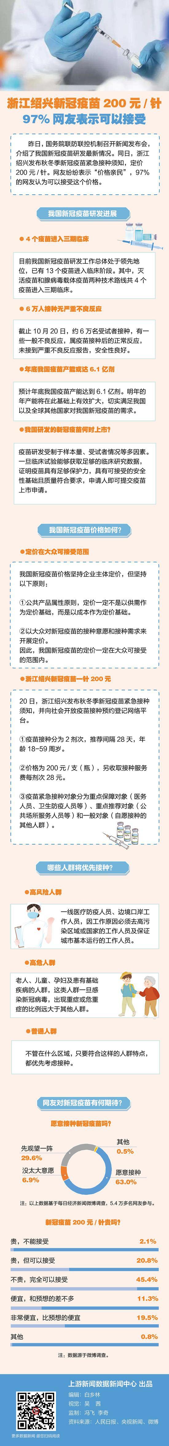 浙江绍兴新冠疫苗200元/针,97%网友表示可以接受图片