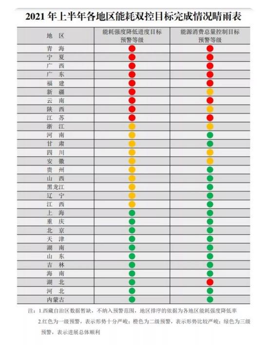 2021年上半年各地区能耗双控目标完成情况晴雨表(图/网络)