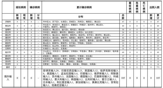 山东青岛7月22日新增境外输入无症状感染者1例