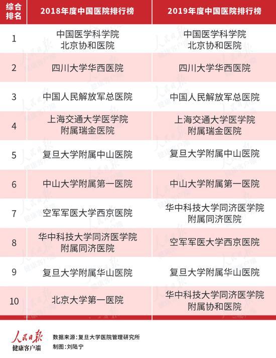 刚刚,复旦版《2019年度中国医院排行榜》公布图片
