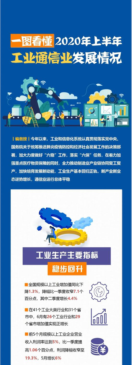 杏悦:工业通信业发展情况如何杏悦一图读图片