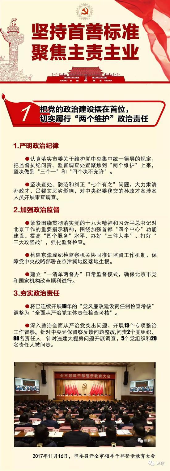 一图读懂:这一年北京全面从严治党向纵深推进同创娱乐注册