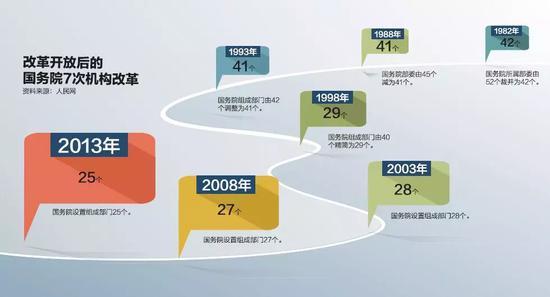 """澳门银河网址:中央缘何进行""""近40年最有远见和魄力""""机构改革?"""