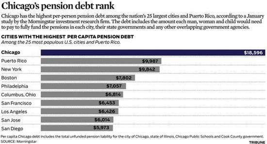 图为2014年芝加哥市养老金负债排全美第一 图源:《芝加哥论坛报》