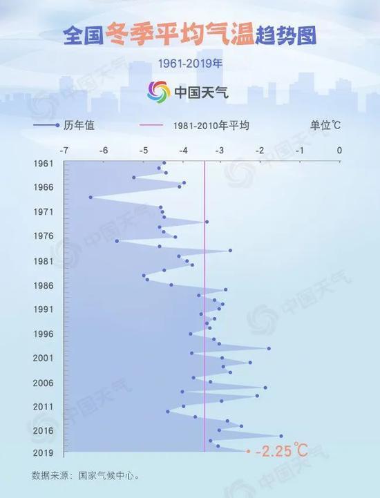 全国冬季气温历史同期第5高 江浙沪等6地史上最暖图片