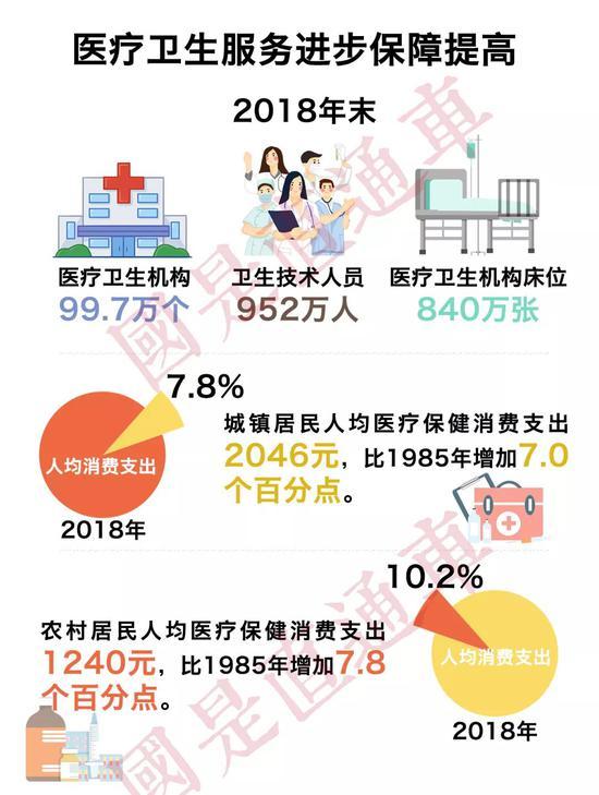 人均年消费_2021年历年人均消费
