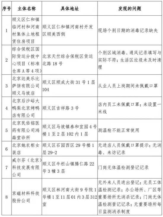 北京顺义区通报第四批疫情防控措施落实不到位单位企业图片
