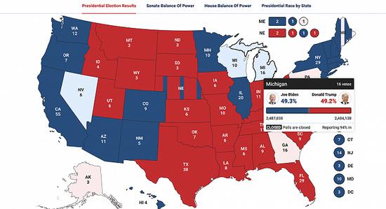 美媒:密歇根州选情反转 拜登暂时反超特朗普