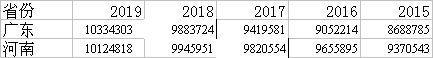 表2:近五年广东、河南小学生数量转变(单元:人)
