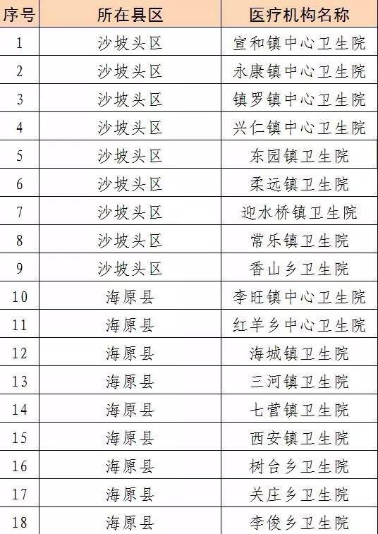 宁夏新型冠状病毒感染的肺炎定点