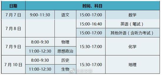 0日高考北京交管部门摩天登录发布下周交,摩天登录图片