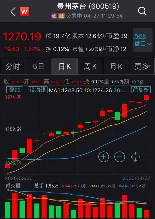 摩天注册,贵州茅台股价再创摩天注册历史新图片