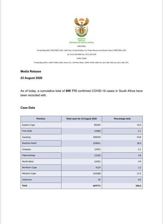 南非新增2728例新冠肺炎确诊病例