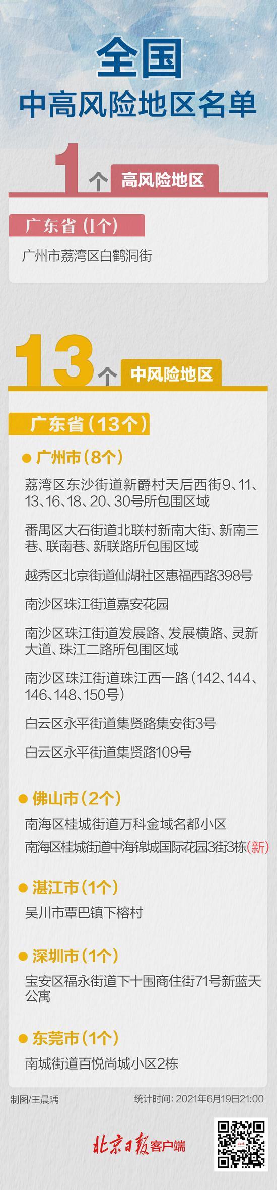 最新!广东佛山一地升级,全国现有1+13个高中风险区图片