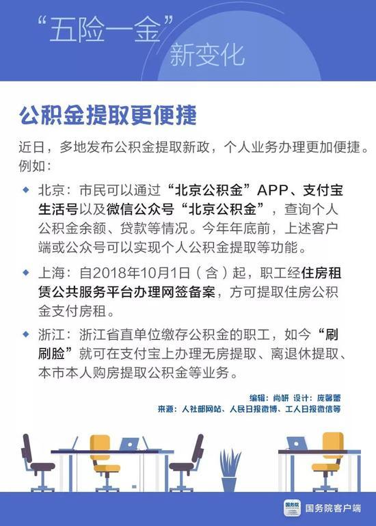 """急速赛车彩票官网:2018""""五险一金""""最新变化_个个都是好消息"""
