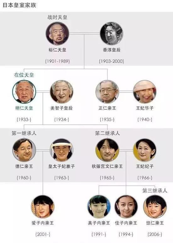 △媒體整理的日本皇室家族譜。