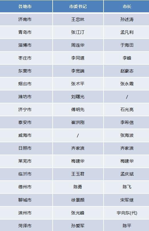(按山东省行政区划排序,统计至2018年6月20日)