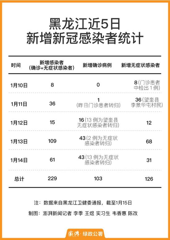8+36+15+109+61,黑龙江新冠感染人数破200图片