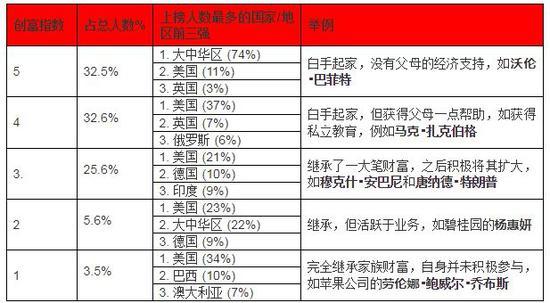 来源:《2019世茂西山龙 胤?胡润全球富豪榜》