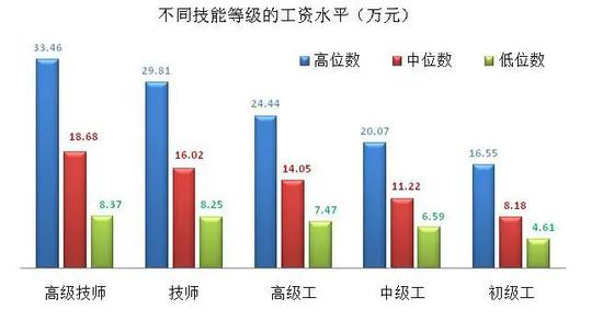 上海这群工人月薪过万,超出不少白领,奇怪吗?图片
