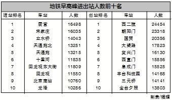 北京地铁早高峰大数据发布,7时30分至8时30分客流最大