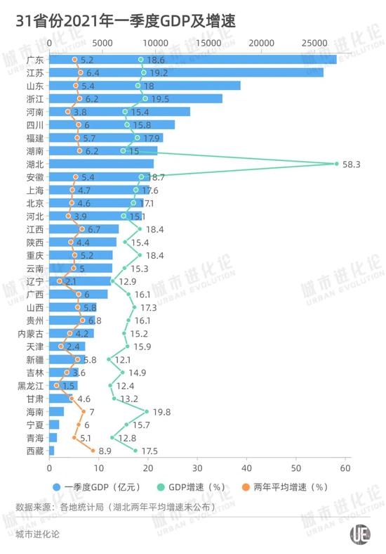 不是贵州,未来5年GDP增速最高的可能是这个省…图片