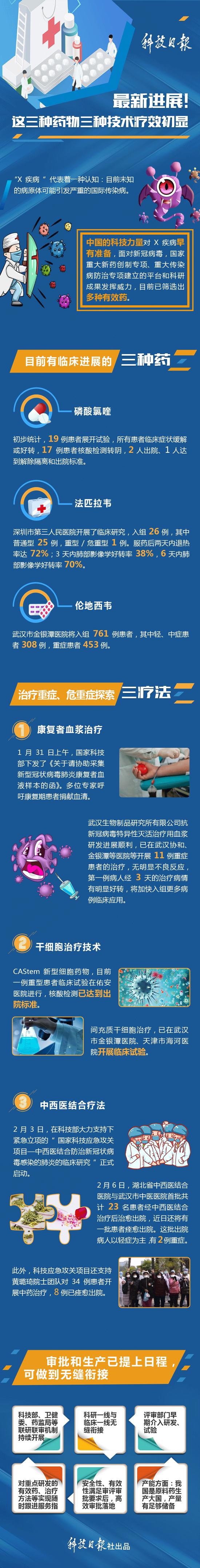 最新进展:对战新冠病毒,用了哪些招?哪些药有效?图片