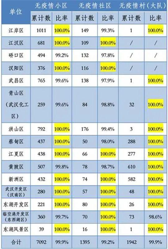 摩天平台,汉市防控指挥部最新发布9摩天平台99%图片