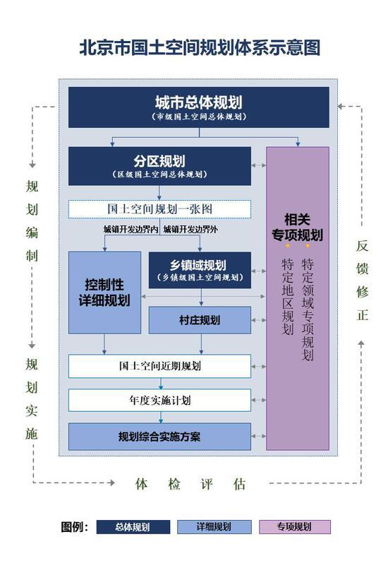 三级三类四体系,北京市确立国土空间规划总体框架图片
