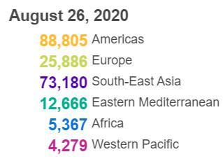 世卫组织:全球新增新冠肺炎确诊病例210183例