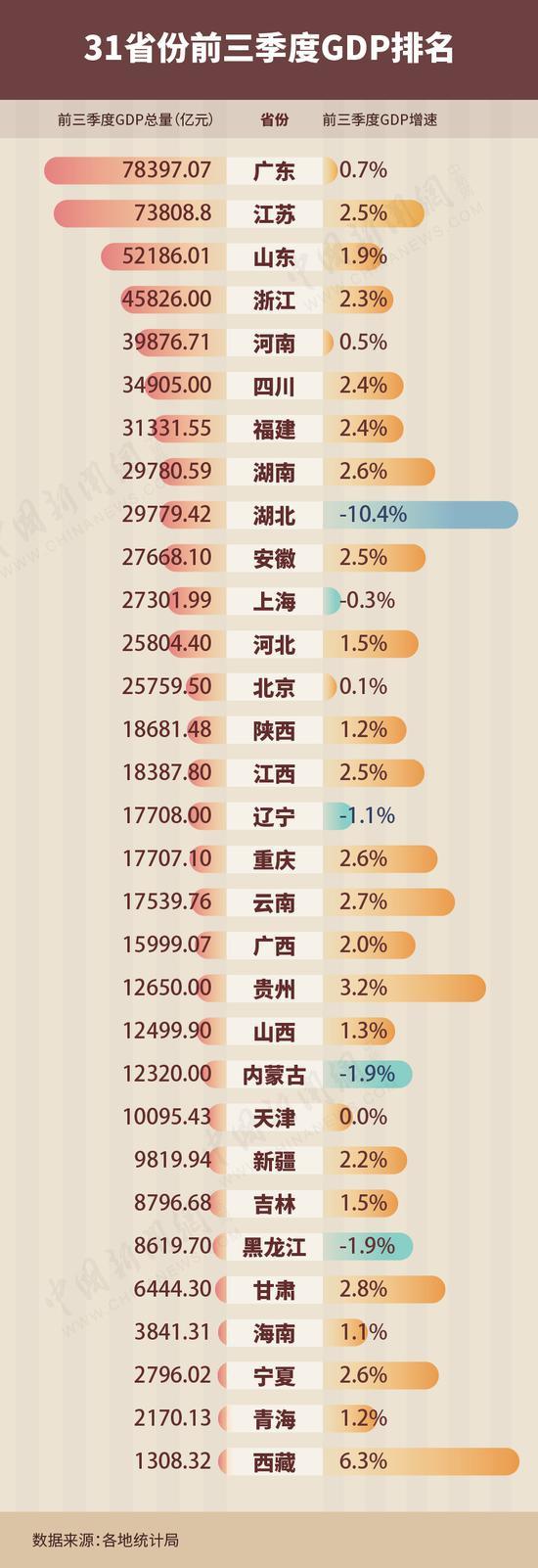 31省份前三季度GDP。制图:魏雷超