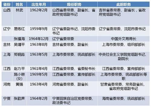 统计从2018年5月29日至2018年6月8日,按中国行政区划排序