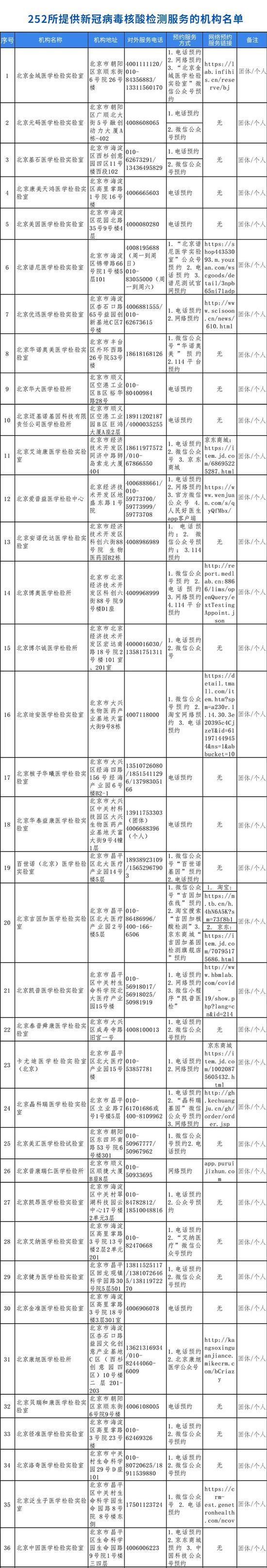 最全!252家北京具备核酸检测能力的机构名单图片