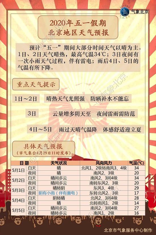 一期间北京最高温高德注册有望破纪,高德注册图片
