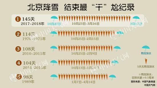 北京结束145天无有效降水纪录 雨雪傍晚前后结束