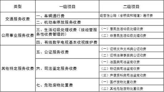 北京政府定价经营服务性收费目录调整,删除住房物业费图片