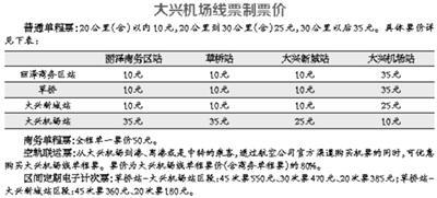 创业项目选择方法_北京大兴机场线拟采取4种票价 常坐乘客有优惠