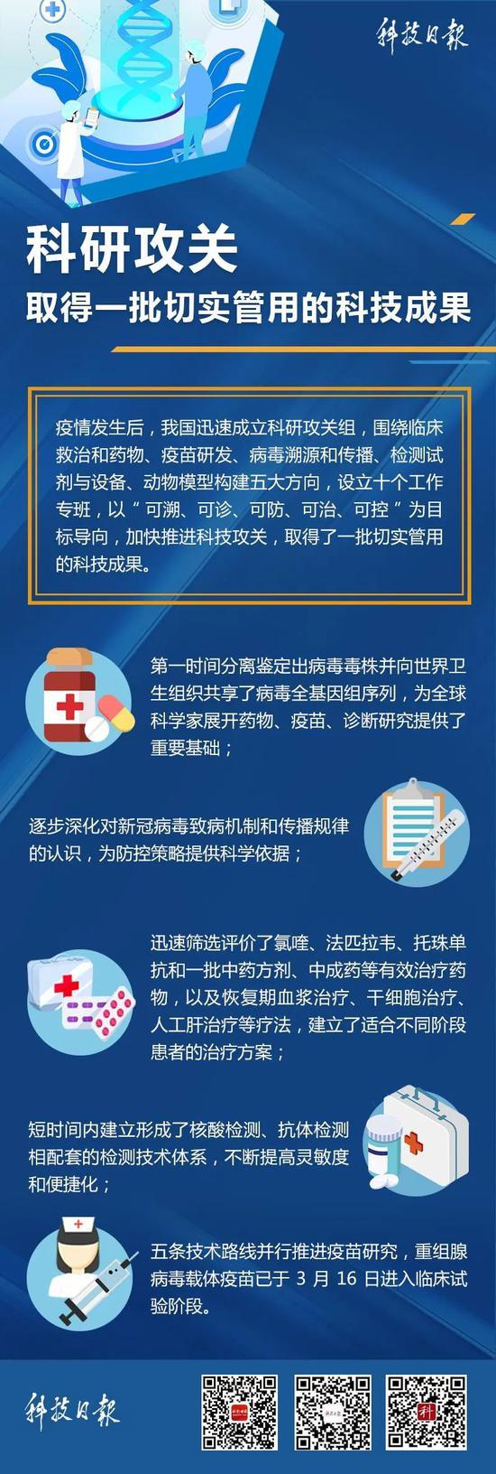 科研攻关最新成果来了!中国方案助力全球抗疫图片