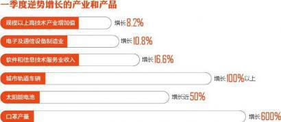 [蓝冠官网]比降3%这份四川经济一蓝冠官网季报图片
